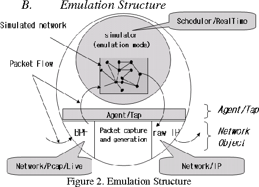 Table 1 from Result Based on NS2, Simulation and Emulation