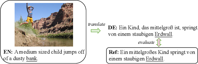 Figure 1 for Dynamic Context-guided Capsule Network for Multimodal Machine Translation
