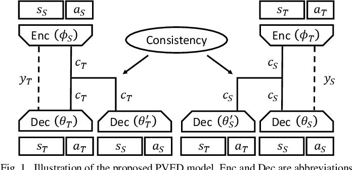Figure 1 for Skill Transfer in Deep Reinforcement Learning under Morphological Heterogeneity