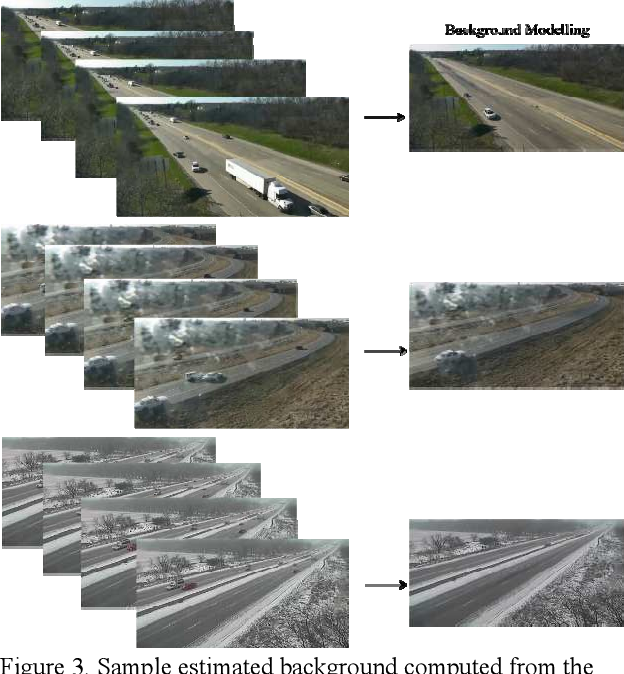Figure 3 for Challenges in Time-Stamp Aware Anomaly Detection in Traffic Videos