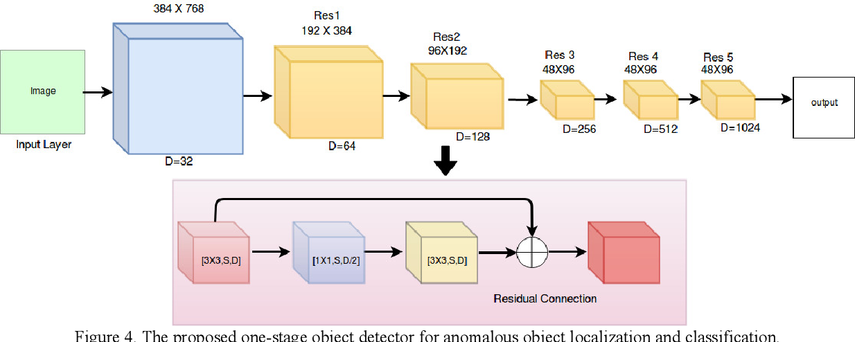 Figure 4 for Challenges in Time-Stamp Aware Anomaly Detection in Traffic Videos