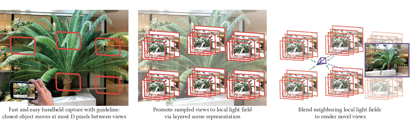 Figure 1 for Local Light Field Fusion: Practical View Synthesis with Prescriptive Sampling Guidelines