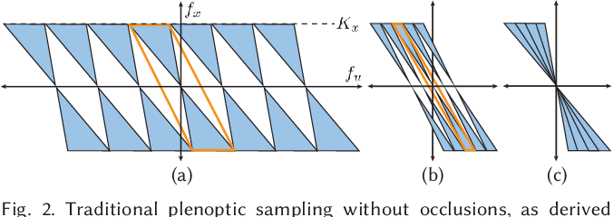 Figure 3 for Local Light Field Fusion: Practical View Synthesis with Prescriptive Sampling Guidelines