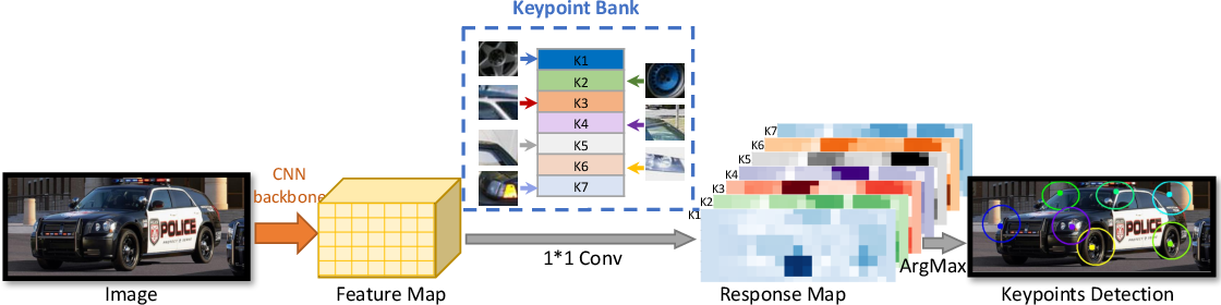 Figure 1 for CoKe: Localized Contrastive Learning for Robust Keypoint Detection
