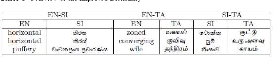 Figure 3 for Exploiting Parallel Corpora to Improve Multilingual Embedding based Document and Sentence Alignment