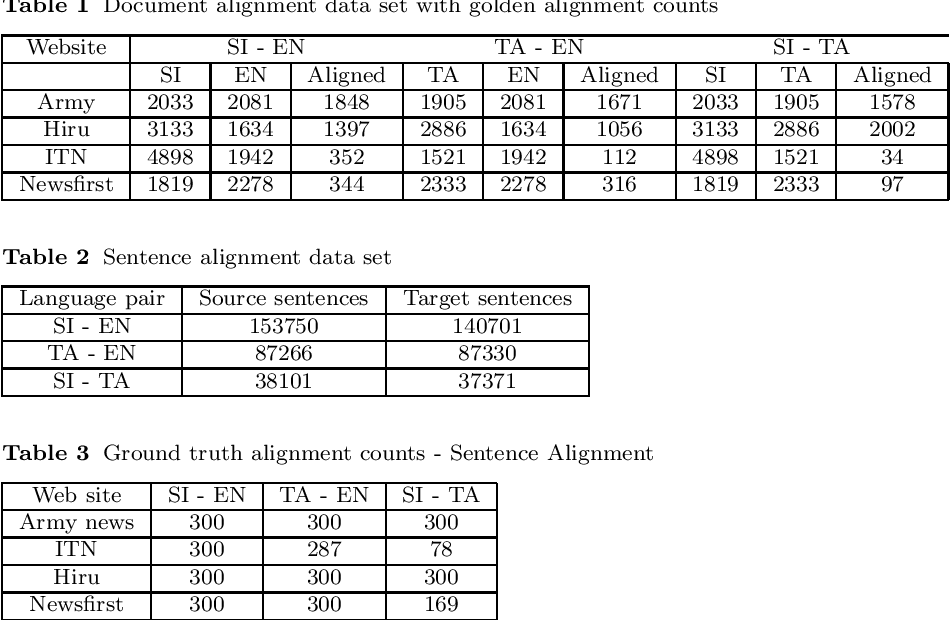 Figure 1 for Exploiting Parallel Corpora to Improve Multilingual Embedding based Document and Sentence Alignment