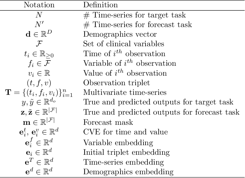 Figure 2 for Self-supervised Transformer for Multivariate Clinical Time-Series with Missing Values