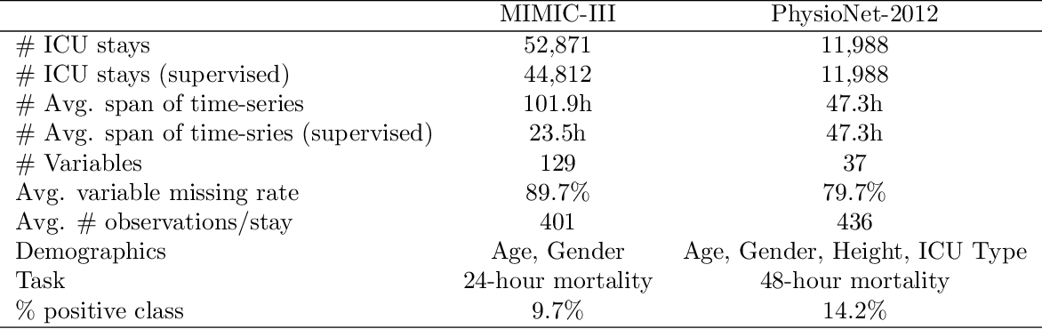 Figure 4 for Self-supervised Transformer for Multivariate Clinical Time-Series with Missing Values