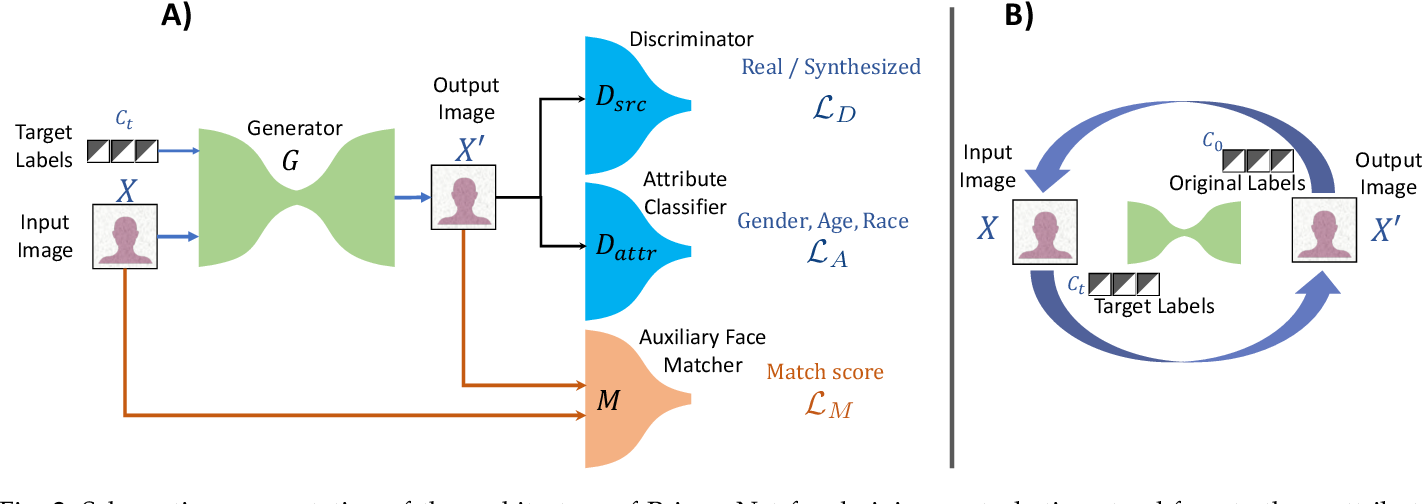 Figure 3 for PrivacyNet: Semi-Adversarial Networks for Multi-attribute Face Privacy