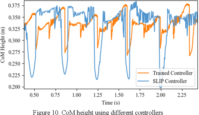 Figure 2 for Bound Controller for a Quadruped Robot using Pre-Fitting Deep Reinforcement Learning