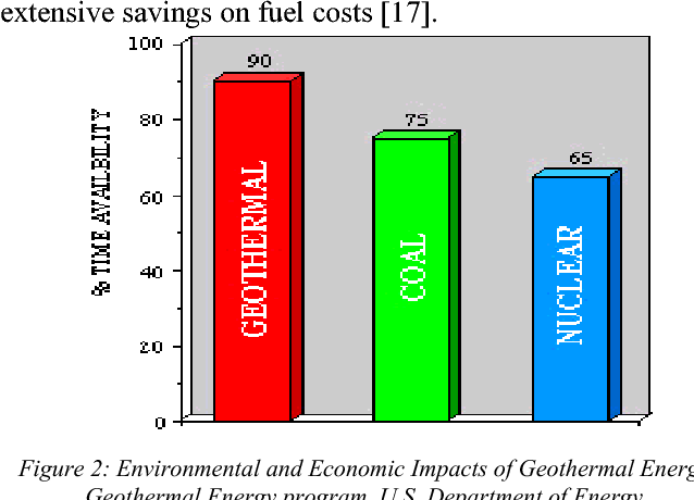 Figure 2 from The role of geothermal energy in efficient