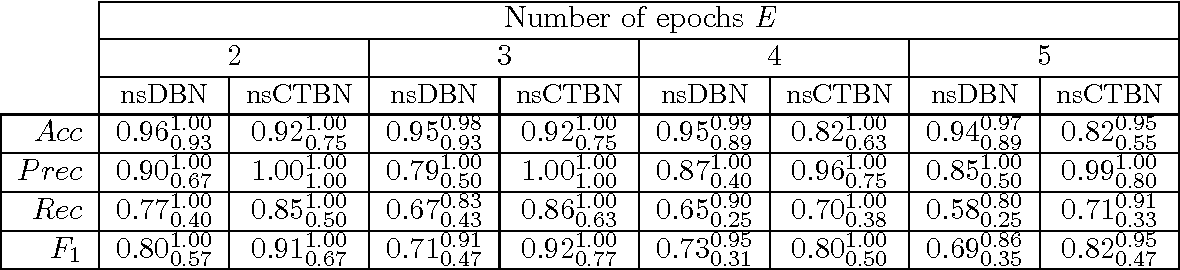 Table 1: nsCTBN compared to nsDBN under the KTT setting for nsDBN generated data. Average, min (subscript) and max (superscript) performance values over 10 networks and λc for nsCTBN and λs for nsDBN.