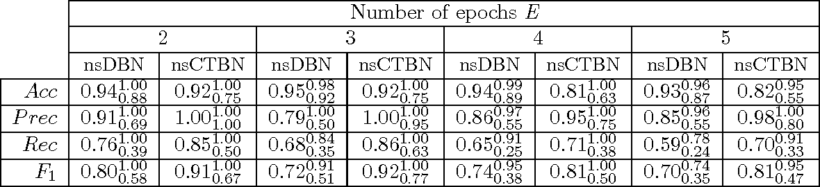 Table 2: nsCTBN compared to nsDBN under the KNE setting for nsDBN generated data. Average, min (subscript) and max (superscript) performance values over 10 networks and λc for nsCTBN and λs for nsDBN.