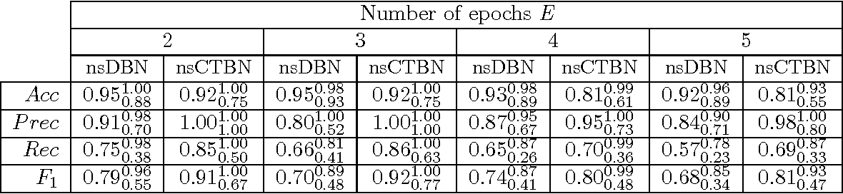 Table 3: nsCTBN compared to nsDBN under the UNE setting for nsDBN generated data. Average, min (subscript) and max (superscript) performance values over 10 networks and λc, λe for nsCTBN and λs, λm for nsDBN.