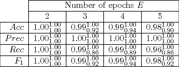 Table 4: nsCTBN under the KTT setting for nsCTBN generated data. Average, min (subscript) and max (superscript) performance values over 10 networks and λc.