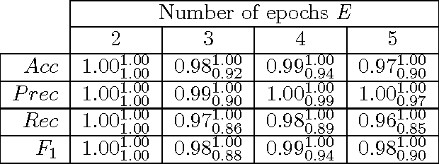 Table 5: nsCTBN under the KNE setting for nsCTBN generated data. Average, min (subscript) and max (superscript) performance values over 10 networks and λc.
