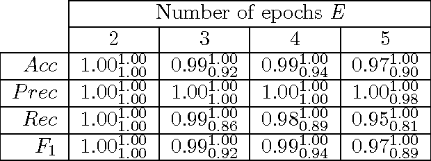 Table 6: nsCTBN under the UNE setting for nsCTBN generated data. Average, min (subscript) and max (superscript) performance values over 10 networks and λc and λe.