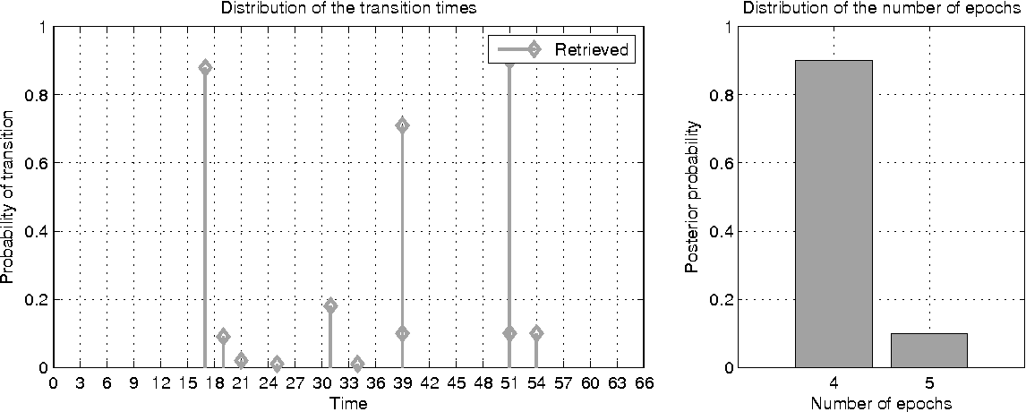 Figure 5: Transition time graph (left) and posterior probability histogram over the number of epochs E (right) associated with the nsCTBN model learned from the drosophila reduced dataset under the UNE setting when λc = 0.2 and λe = 2.