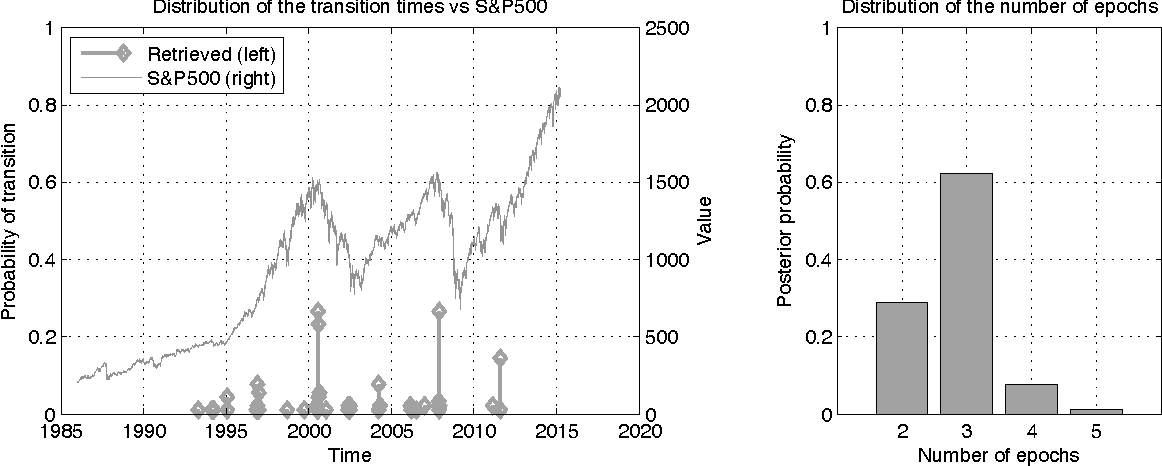 Figure 10: Distribution of the transition times and S&P500 behavior over time (left). Posterior probability over epochs (right) for the learned nsCTBN under the UNE setting.