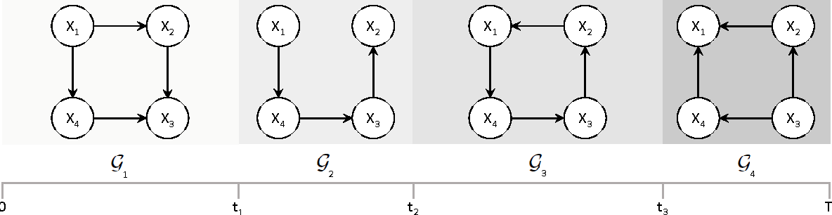 Figure 1: Graphs sequence G = (G1,G2,G3,G4) of a nsCTBN with four epochs, E = 4, and three transition times, T = (t1, t2, t3), where the edges are gained and lost over time.