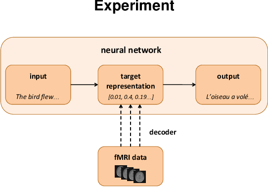 Figure 2 for Does the brain represent words? An evaluation of brain decoding studies of language understanding