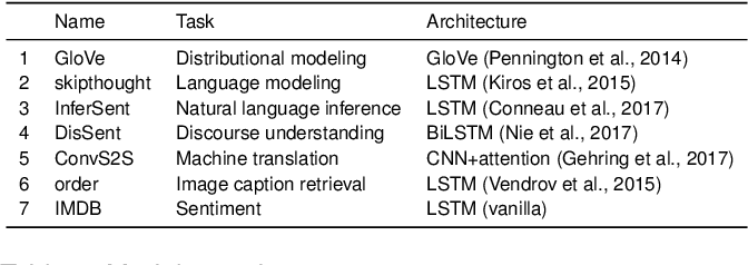 Figure 1 for Does the brain represent words? An evaluation of brain decoding studies of language understanding