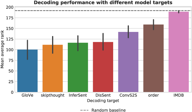 Figure 3 for Does the brain represent words? An evaluation of brain decoding studies of language understanding