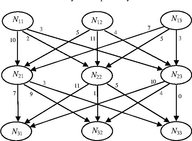Figure 3 for Bayesian Optimisation Algorithm for Nurse Scheduling