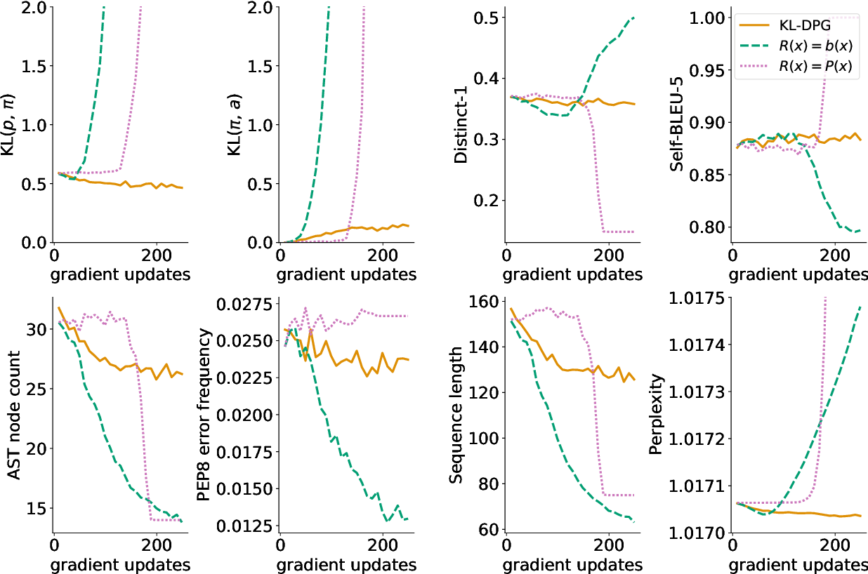 Figure 3 for Energy-Based Models for Code Generation under Compilability Constraints