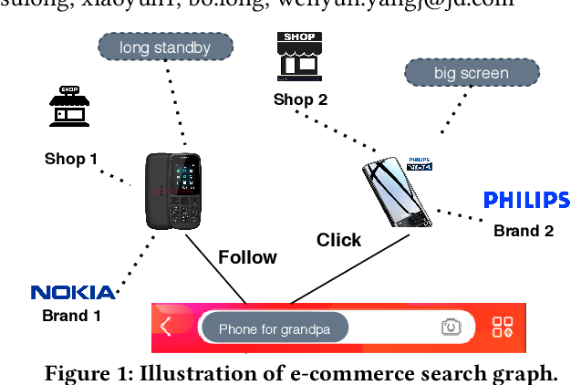 Figure 1 for SearchGCN: Powering Embedding Retrieval by Graph Convolution Networks for E-Commerce Search
