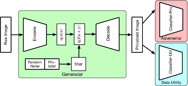 Figure 1 for Generating private data with user customization