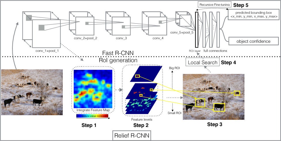 Figure 1 for Relief R-CNN : Utilizing Convolutional Features for Fast Object Detection