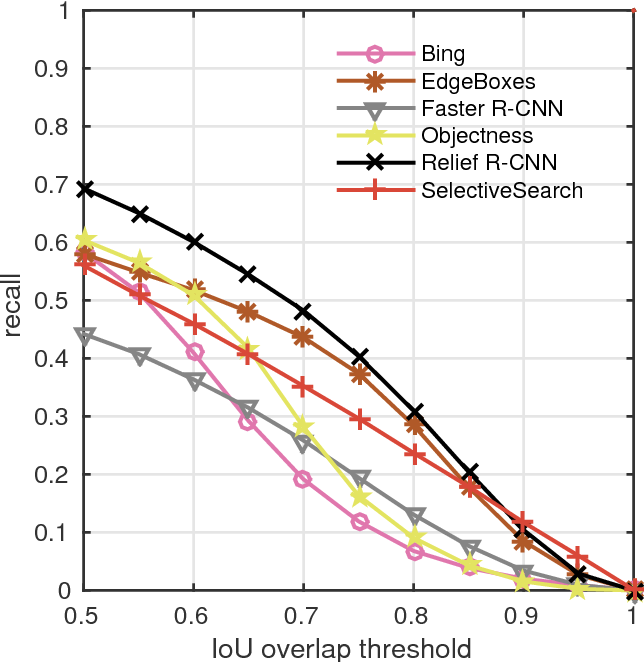 Figure 3 for Relief R-CNN : Utilizing Convolutional Features for Fast Object Detection