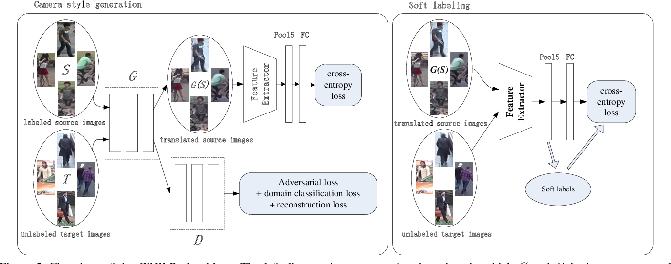 Figure 3 for Domain Adaptive Person Re-Identification via Camera Style Generation and Label Propagation