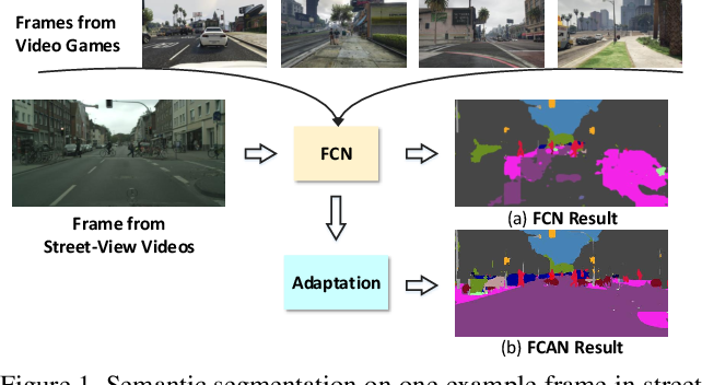 Figure 1 for Fully Convolutional Adaptation Networks for Semantic Segmentation