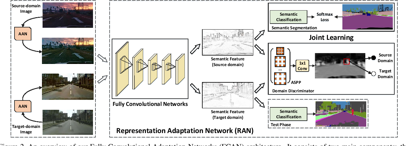 Figure 3 for Fully Convolutional Adaptation Networks for Semantic Segmentation