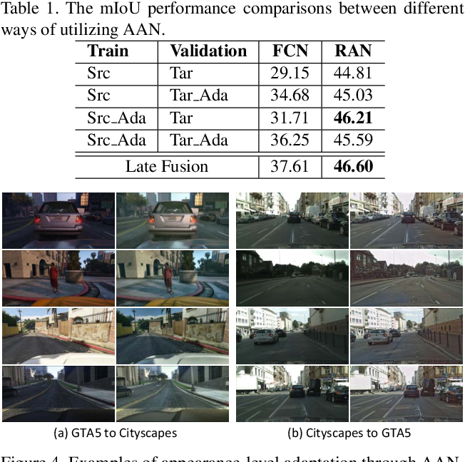 Figure 2 for Fully Convolutional Adaptation Networks for Semantic Segmentation