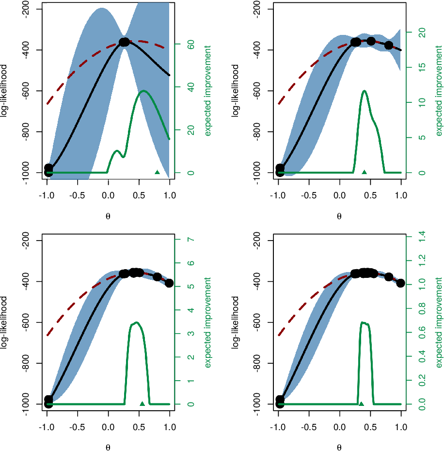 Figure 3 for Particle filter-based Gaussian process optimisation for parameter inference