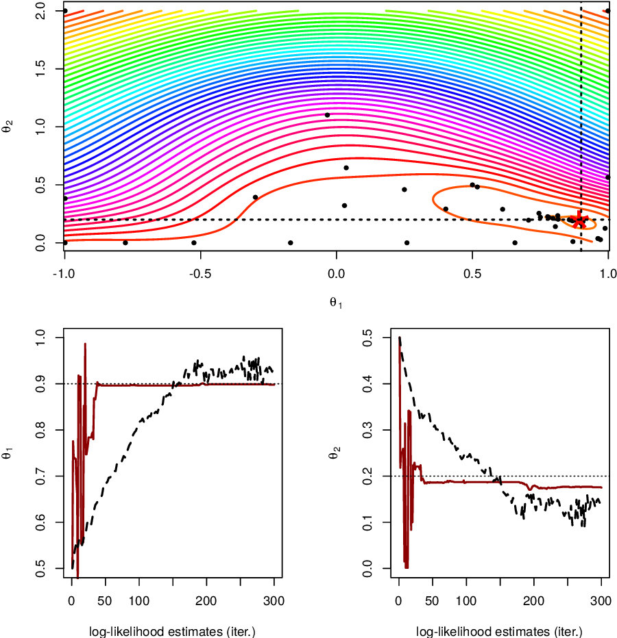 Figure 4 for Particle filter-based Gaussian process optimisation for parameter inference