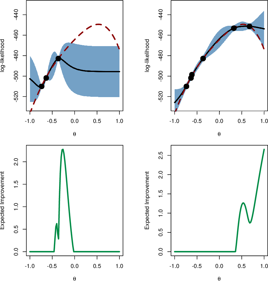 Figure 2 for Particle filter-based Gaussian process optimisation for parameter inference