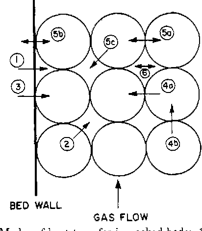 Packed Bed Diagram