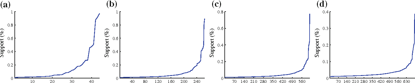 Fig. 11 Support of the faSets for the AUTOS dataset (x-axis is the number of faSet ordered by their support, e.g., x=50 means that this is the 50th less frequent faSet. a FaSet size 1, b FaSet size 2, c FaSet size 3, d FaSet size 4