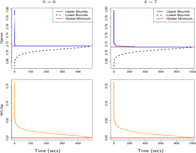 Figure 3 for Best Subset Selection via a Modern Optimization Lens
