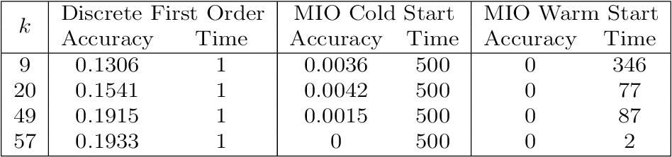 Figure 2 for Best Subset Selection via a Modern Optimization Lens