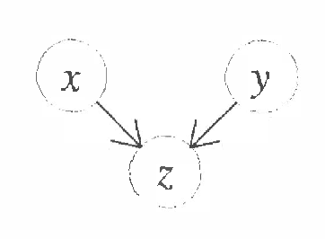 Figure 1 for A Bayesian Approach to Learning Bayesian Networks with Local Structure