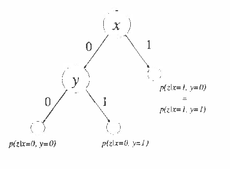 Figure 2 for A Bayesian Approach to Learning Bayesian Networks with Local Structure