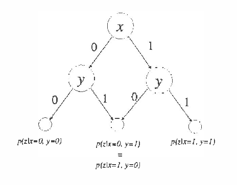 Figure 3 for A Bayesian Approach to Learning Bayesian Networks with Local Structure