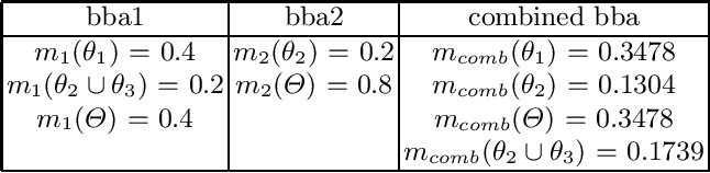 Figure 1 for Uncertainty in Ontology Matching: A Decision Rule-Based Approach