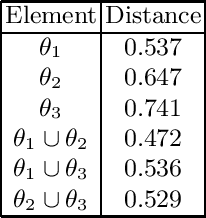 Figure 2 for Uncertainty in Ontology Matching: A Decision Rule-Based Approach