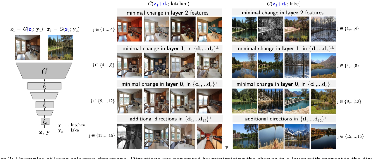 Figure 3 for Toward a Visual Concept Vocabulary for GAN Latent Space